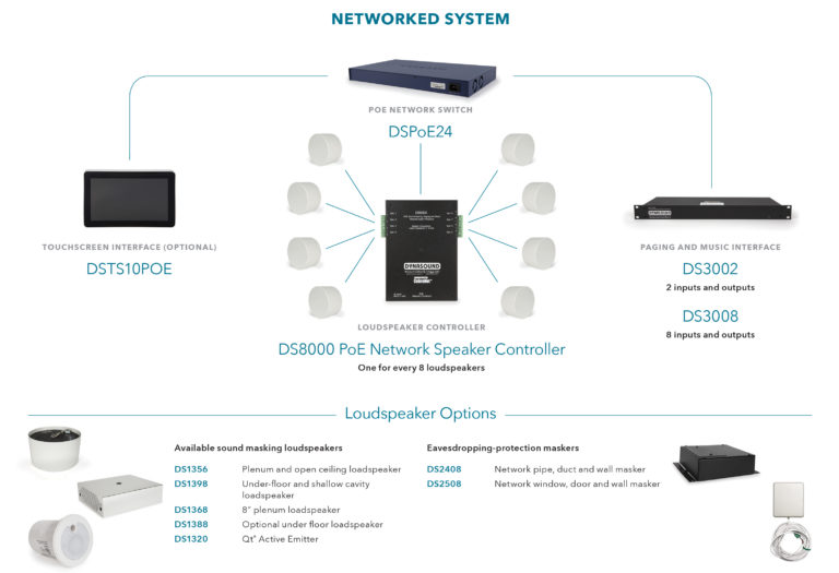 Dynasound Networked System Chart