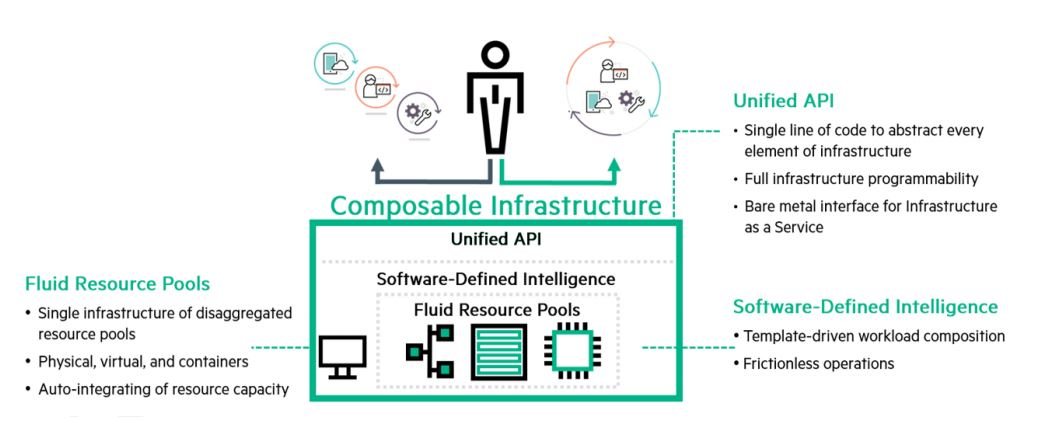 HPE Synergy Infrastructure
