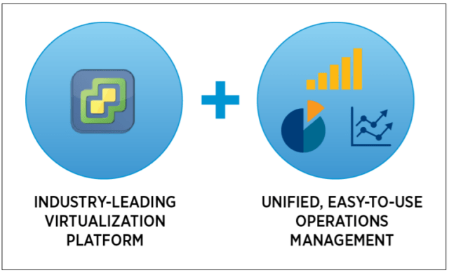 Industry-Leading Virtualization Platform + Unified, Easy-to-Use Operations Management