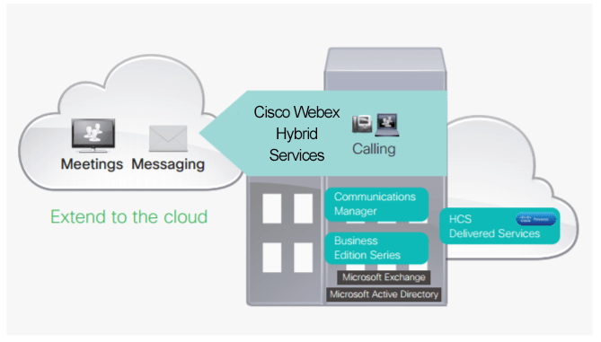 Cisco Spark Phone Systems Solutions | Houston, TX